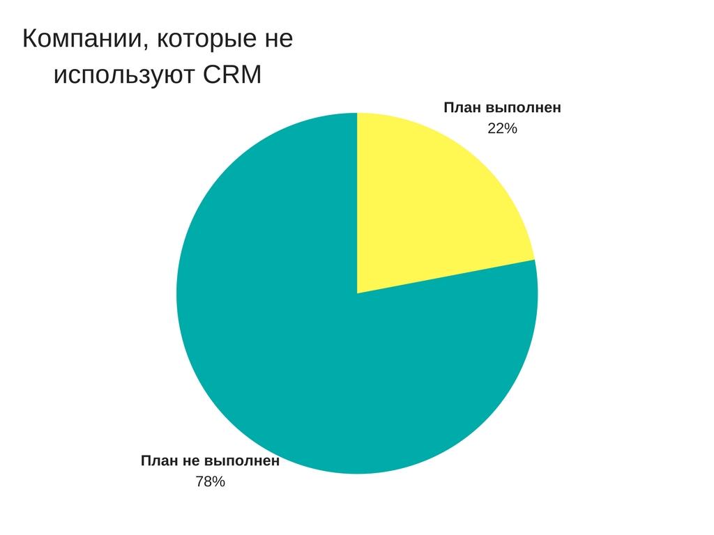 Как CRM-система влияет на продажи?
