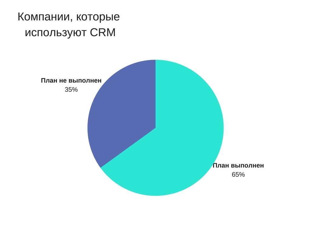 Как CRM-система влияет на бизнес?